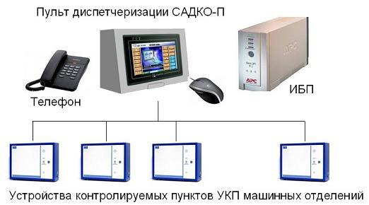 диспетчеризации лифтов на